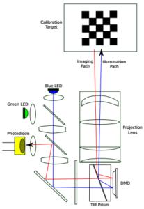 Single-pixel camera configuration
